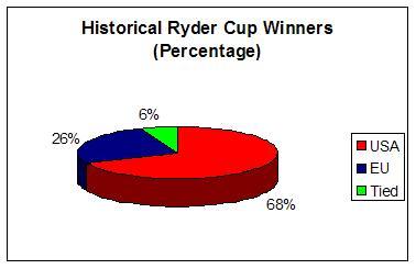 Ryder Cup Winners